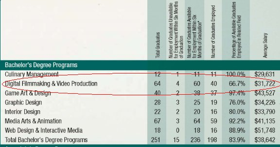 Film School Salary