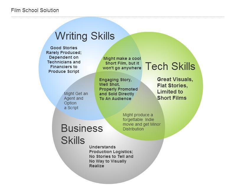 3_Film_Skills_Chart (1)